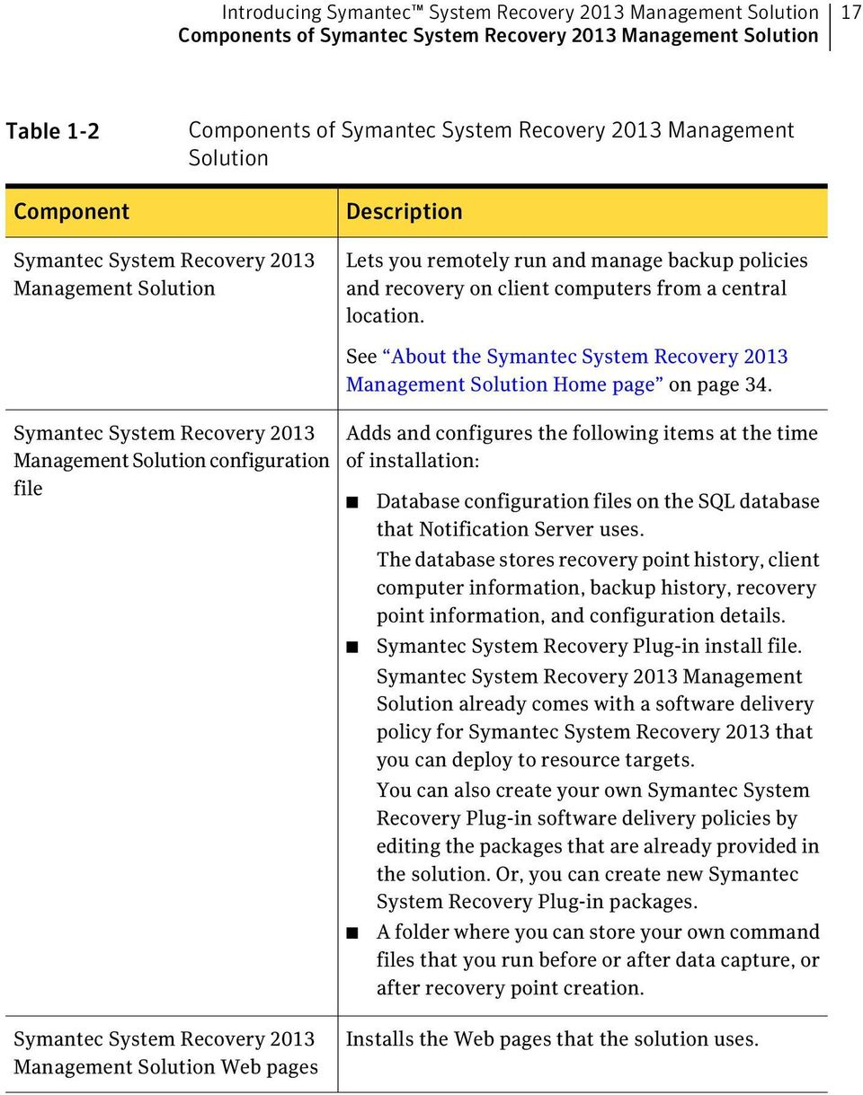 Symantec System Recovery 2013 Management Solution configuration file See About the Symantec System Recovery 2013 Management Solution Home page on page 34.