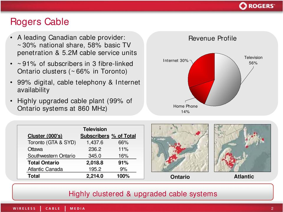 upgraded cable plant (99% of Ontario systems at 860 MHz) Internet 30% Home Phone 14% Revenue Profile Television 56% Television Cluster (000's) Subscribers %