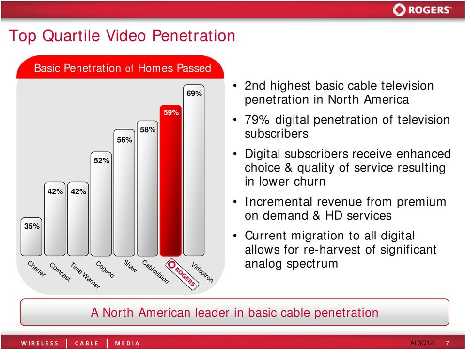 enhanced choice & quality of service resulting in lower churn Incremental revenue from premium on demand & HD services