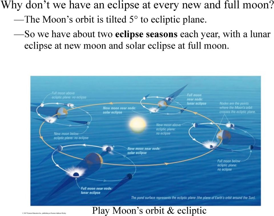 So we have about two eclipse seasons each year, with a lunar