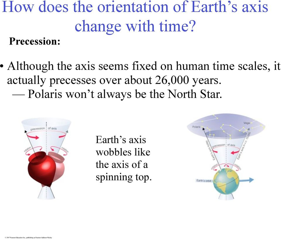 actually precesses over about 26,000 years.