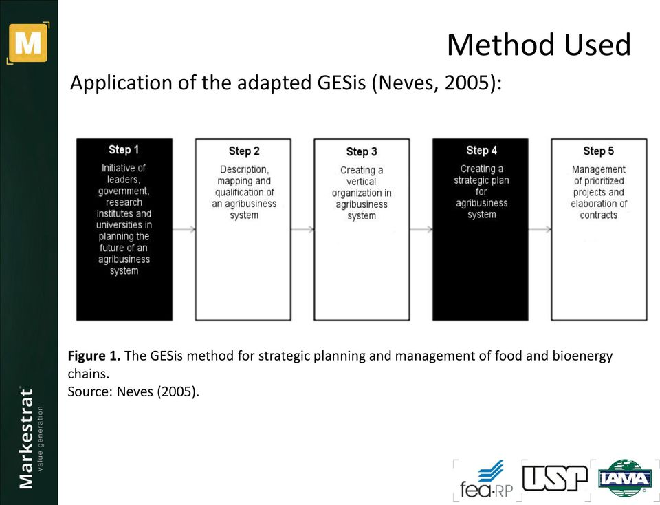The GESis method for strategic planning and