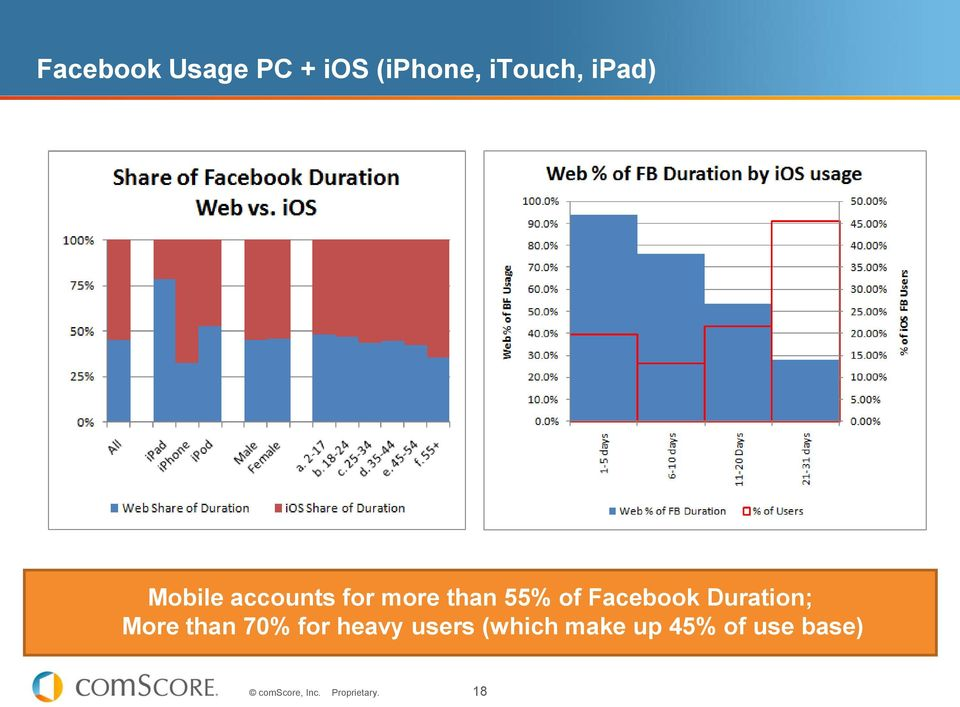 of Facebook Duration; More than 70% for