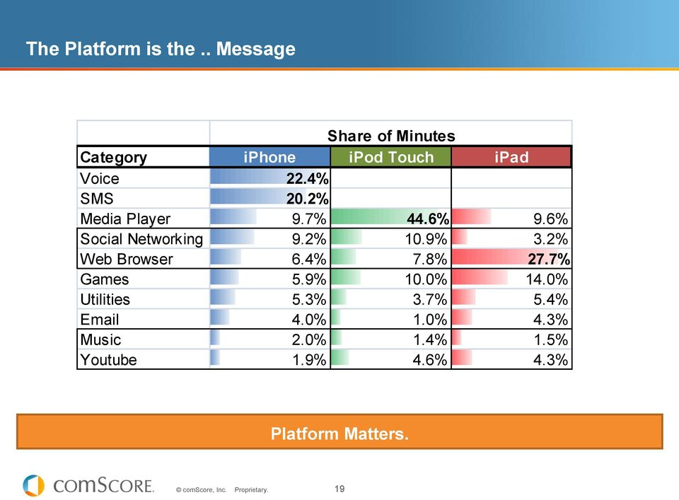 2% Media Player 9.7% 44.6% 9.6% Social Networking 9.2% 10.9% 3.2% Web Browser 6.