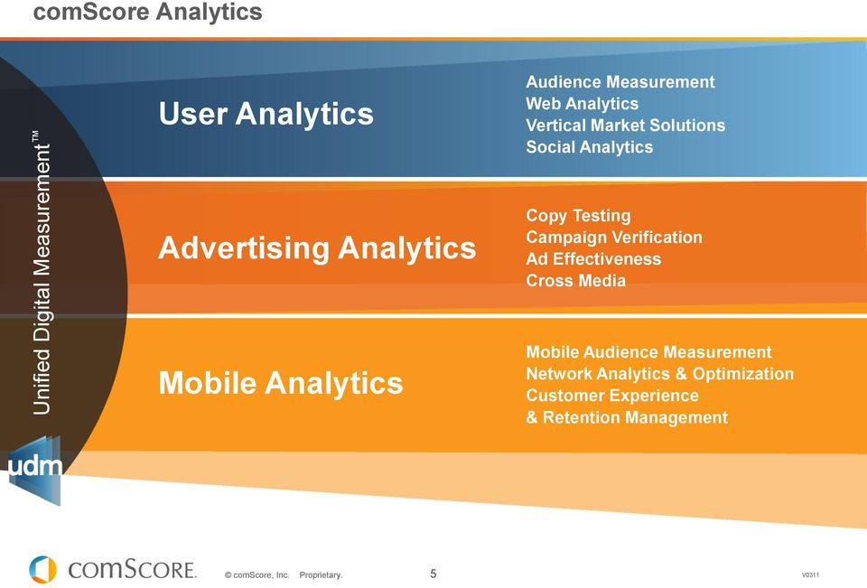 Analytics Copy Testing Campaign Verification Ad Effectiveness Cross Media Mobile