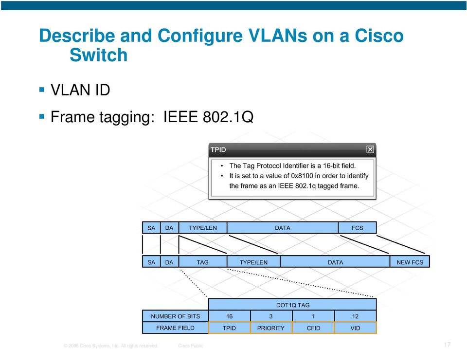 IEEE 802.1Q 2006 Cisco Systems, Inc.