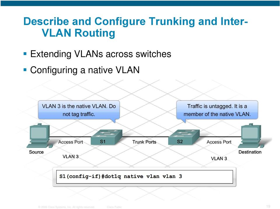 switches Configuring a native VLAN 2006