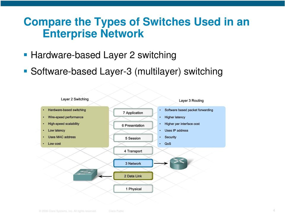 switching Software-based Layer-3 (multilayer)