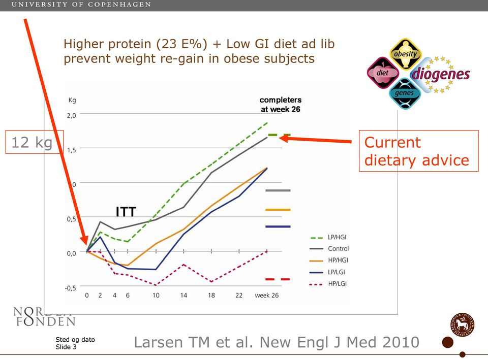 subjects 12 kg Current dietary advice Sted