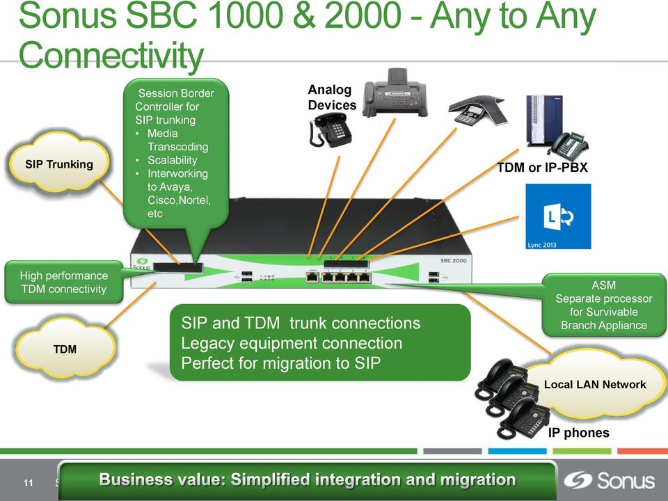 Analog Devices TDM or IP-PBX High performance TDM connectivity TDM SIP and TDM trunk connections Legacy