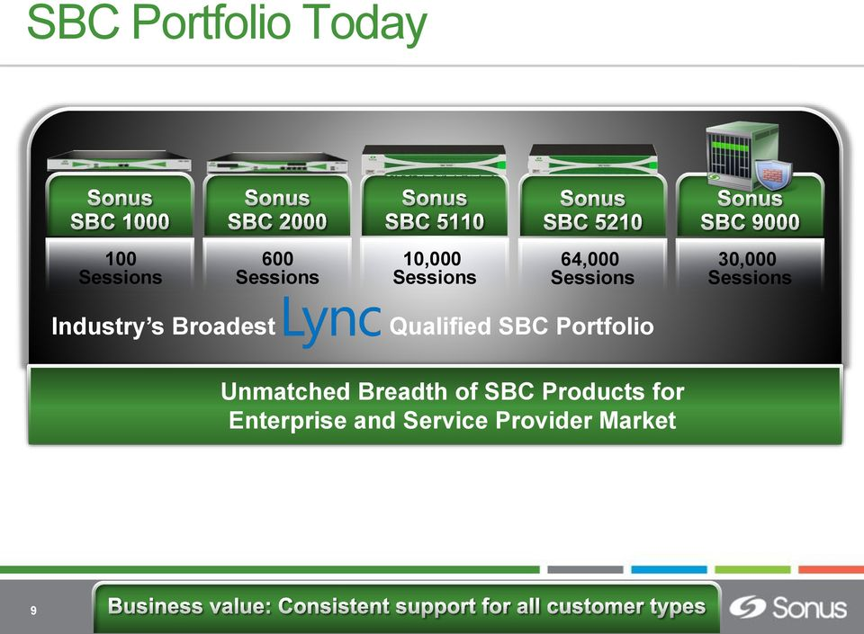 Qualified SBC Portfolio Unmatched Breadth of SBC