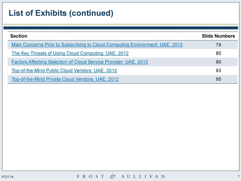 2012 80 Factors Affecting Selection of Cloud Service Provider: UAE, 2012 90
