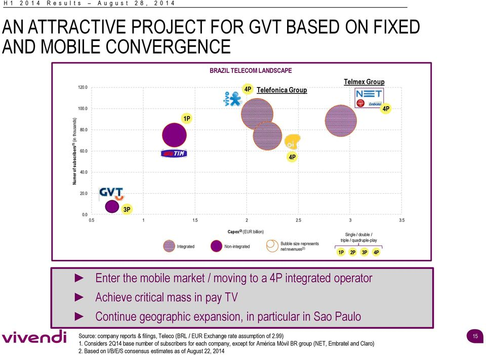5 Integrated Capex (2) (EUR billion) Non-integrated Bubble size represents net revenues (2) Single / double / triple / quadruple-play 1P 2P 3P 4P Enter the mobile market / moving to a 4P integrated