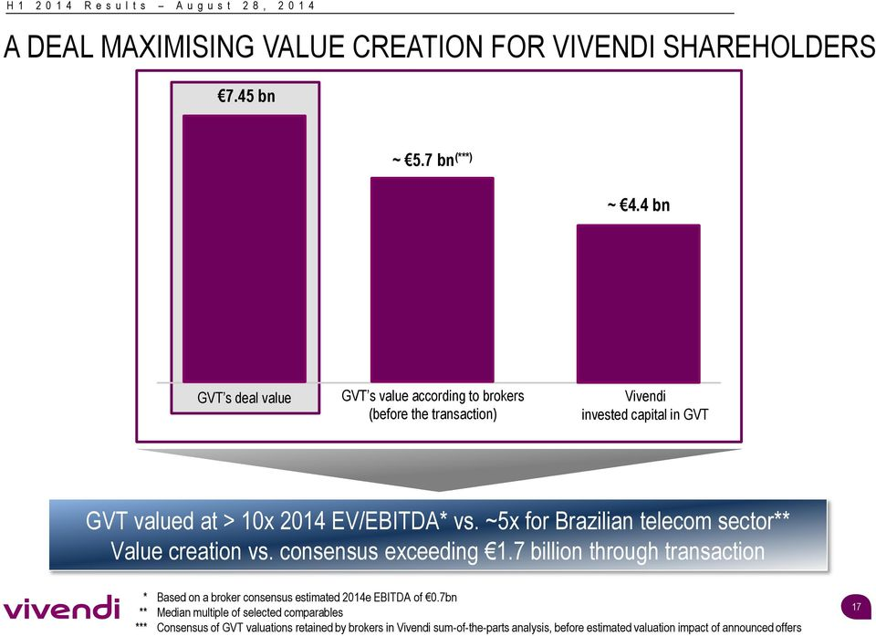 vs. ~5x for Brazilian telecom sector** Value creation vs. consensus exceeding 1.