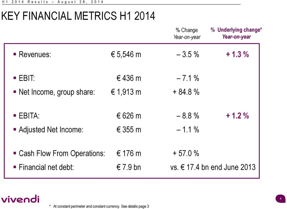 8 % + 1.2 % Adjusted Net Income: 355 m 1.1 % Cash Flow From Operations: 176 m + 57.