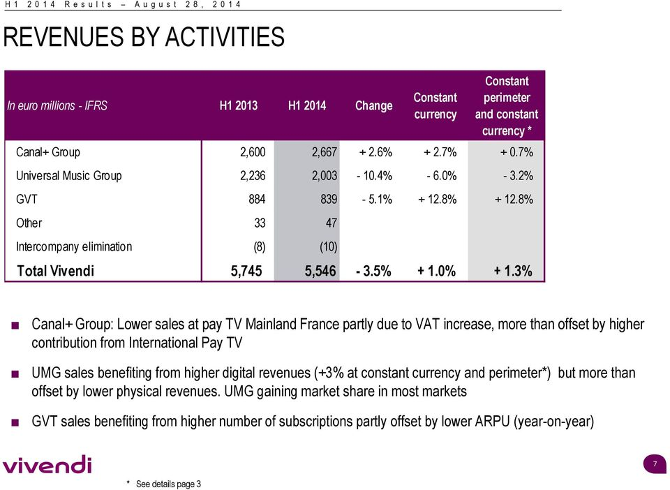 3% Canal+ Group: Lower sales at pay TV Mainland France partly due to VAT increase, more than offset by higher contribution from International Pay TV UMG sales benefiting from higher digital revenues