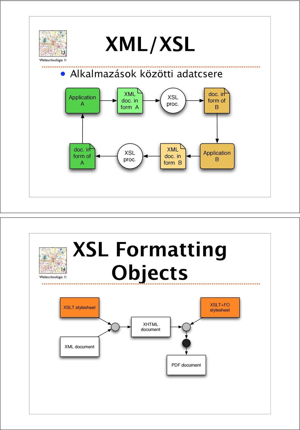 in form of A XSL proc. XML doc.