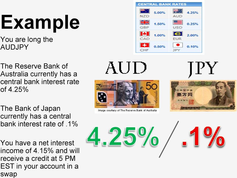 25% The Bank of Japan currently has a central bank interest rate of.