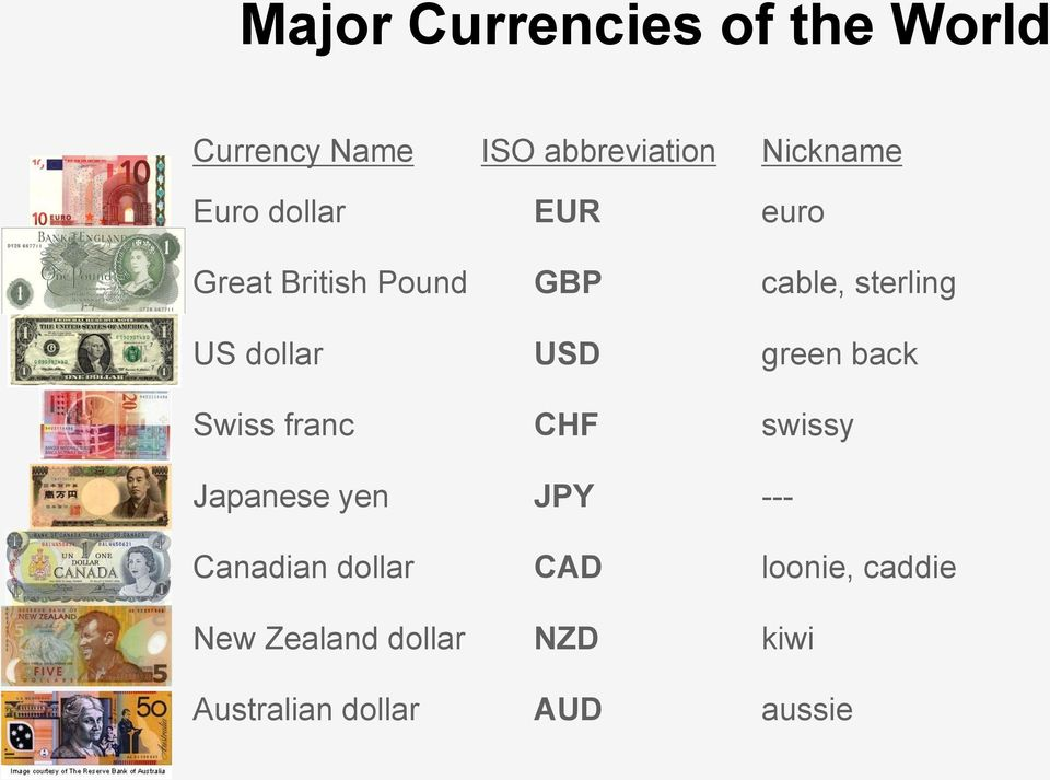 USD green back Swiss franc CHF swissy Japanese yen JPY --- Canadian