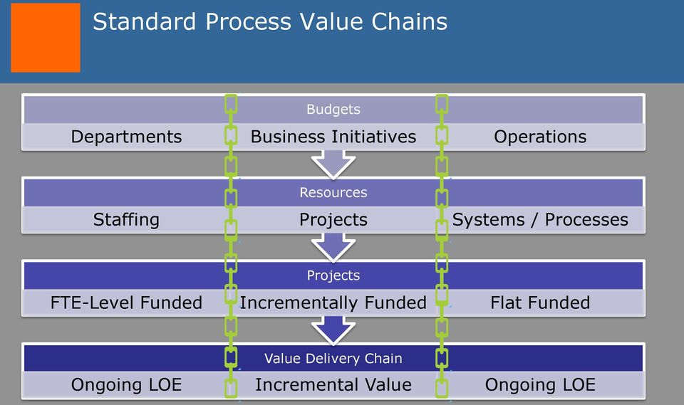 Processes Projects FTE-Level Funded Incrementally Funded