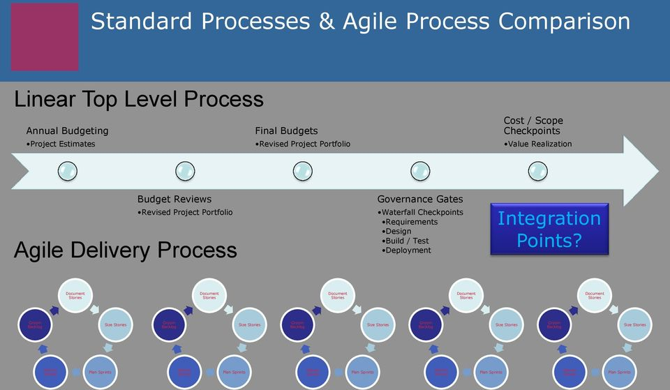 Portfolio Agile y Process Governance Gates Waterfall Checkpoints Requirements Design Build / Test Deployment