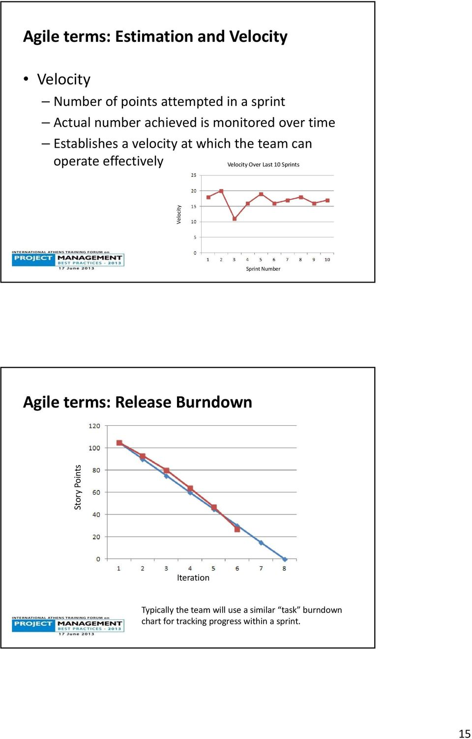 Velocity Over Last 10 Sprints Velocity Sprint Number Agile terms: Release Burndown Story Points