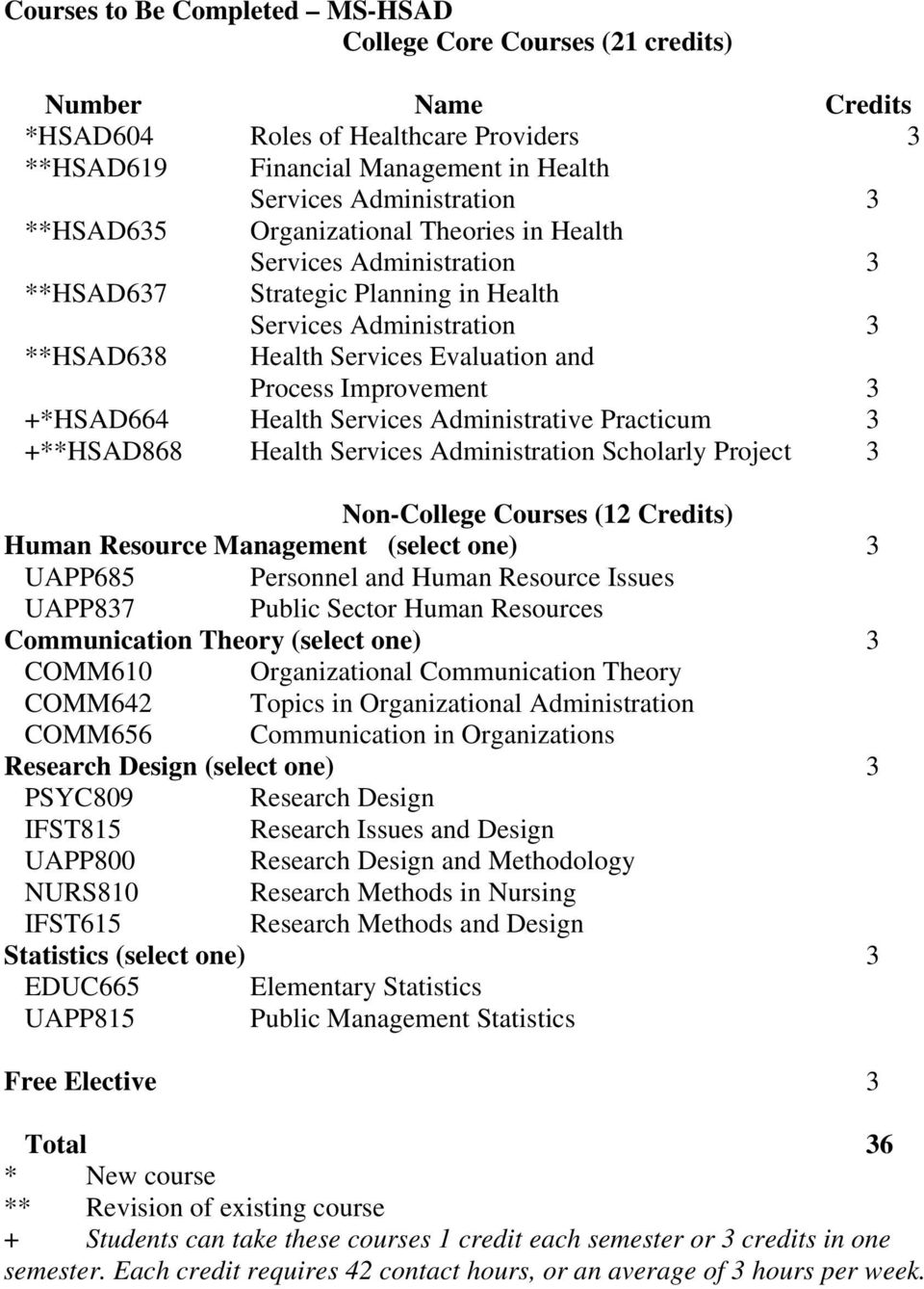 +*HSAD664 Health Services Administrative Practicum 3 +**HSAD868 Health Services Administration Scholarly Project 3 Non-College Courses (12 Credits) Human Resource Management (select one) 3 UAPP685