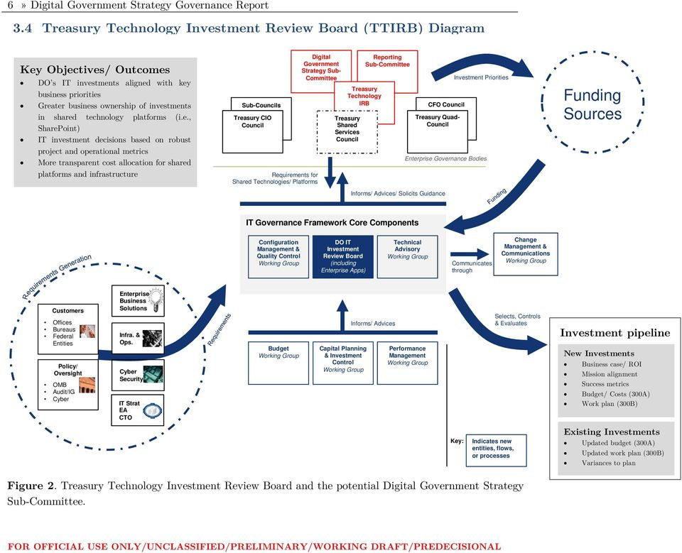 technology platforms (i.e., SharePoint) IT investment decisions based on robust project and operational metrics More transparent cost allocation for shared platforms and infrastructure Sub-Councils