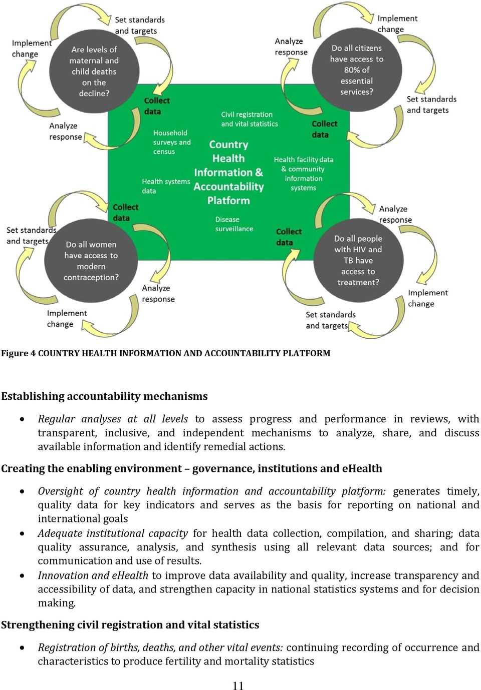 Creating the enabling envirnment gvernance, institutins and ehealth Oversight f cuntry health infrmatin and accuntability platfrm: generates timely, quality data fr key indicatrs and serves as the