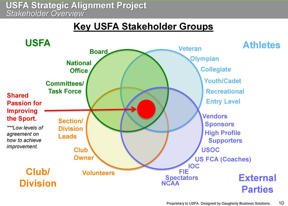 Club/ Division Section/ Division Leads Key USFA Stakeholder Groups National Office Committees/ Task Force Club Owner