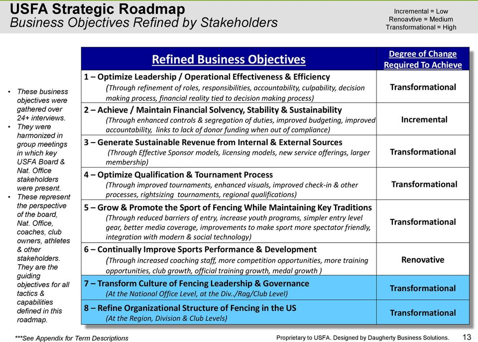 Office, coaches, club owners, athletes & other stakeholders. They are the guiding objectives for all tactics & capabilities defined in this roadmap.