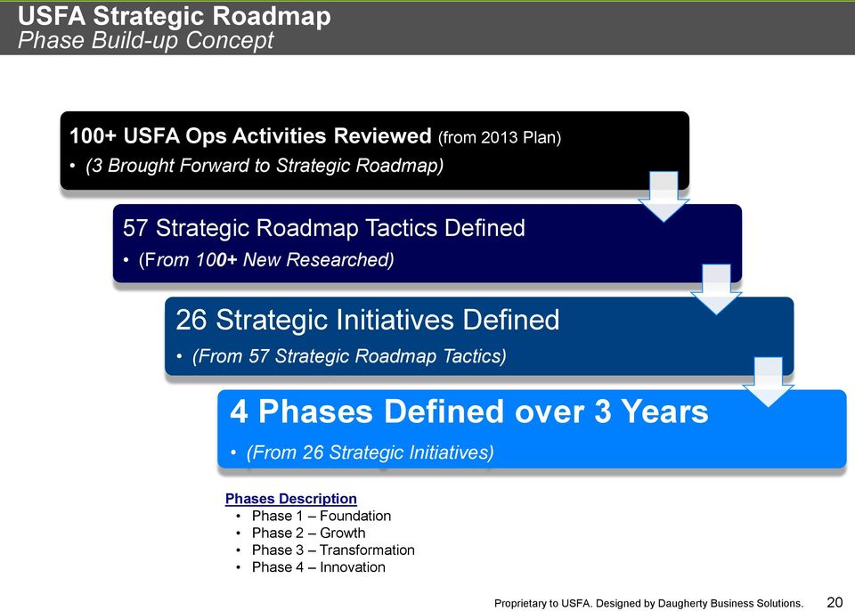 Initiatives Defined (From 57 Strategic Roadmap Tactics) 4 Phases Defined over 3 Years (From 26 Strategic