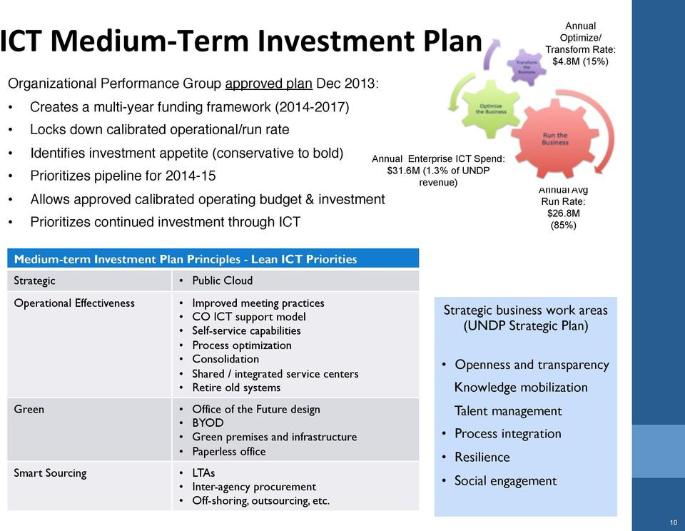 Spend: $31.6M (1.3% of UNDP revenue) Ww Annual Optimize/ Transform Rate: $4.8M (15%) Annual Avg Run Rate: $26.