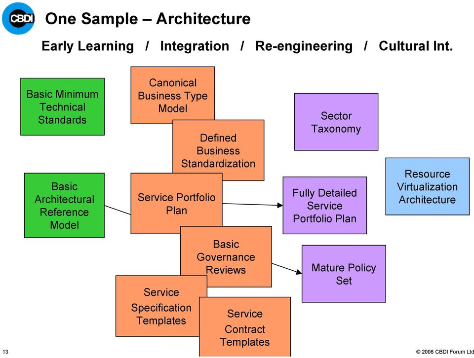 Plan Defined Business Standardization Sector Taxonomy Fully Detailed Portfolio Plan Resource