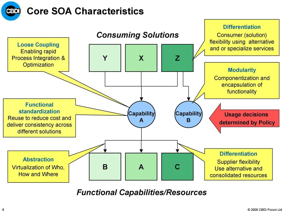 standardization Reuse to reduce cost and deliver consistency across different solutions Capability A Capability B Usage decisions determined by Policy
