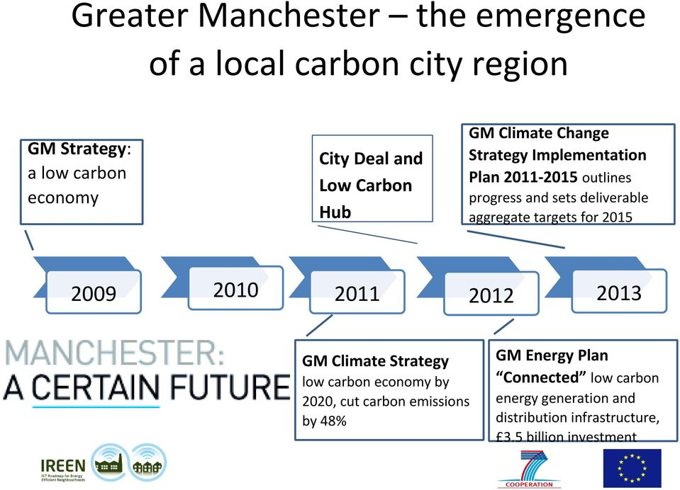 aggregate targets for 2015 2009 2010 2011 2012 2013 GM Climate Strategy low carbon economy by 2020, cut carbon