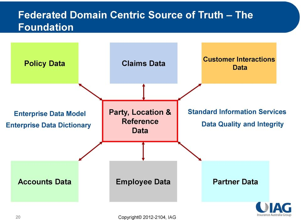 Data Dictionary Party, Location & Reference Data Standard Information