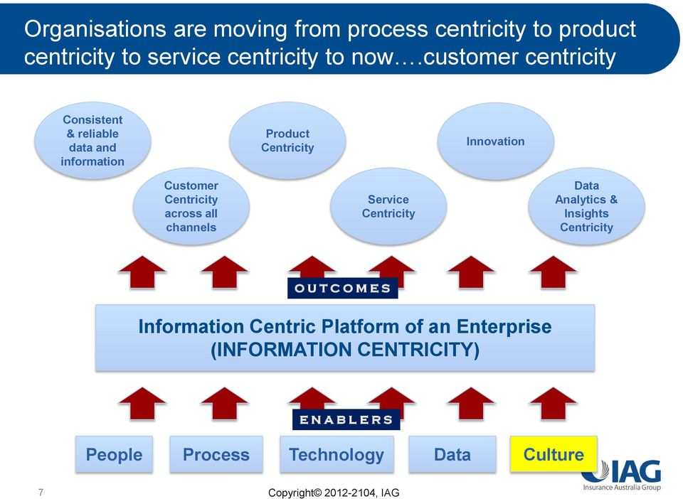 Centricity across all channels Service Centricity Data Analytics & Insights Centricity O U T C O M E S