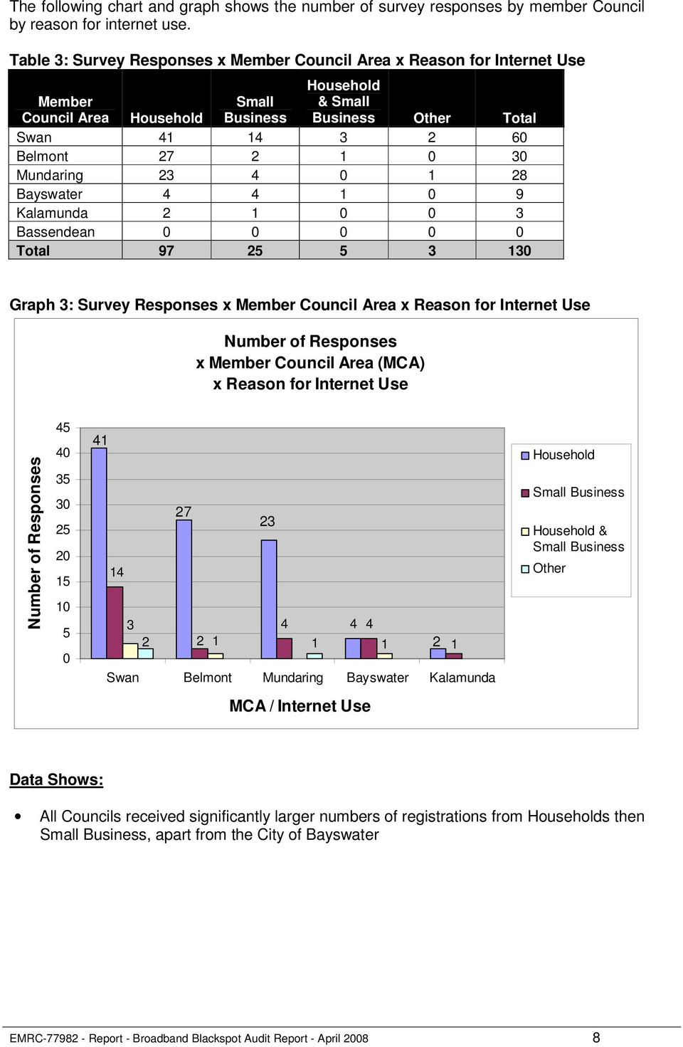 Bayswater 4 4 1 0 9 Kalamunda 2 1 0 0 3 Bassendean 0 0 0 0 0 Total 97 25 5 3 130 Graph 3: Survey Responses x Member Council Area x Reason for Internet Use Number of Responses x Member Council Area