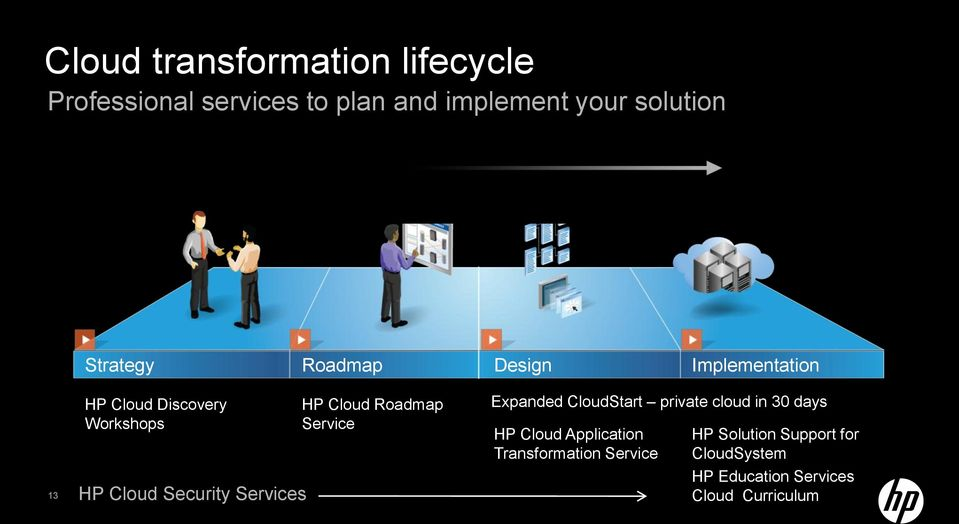 Services HP Cloud Roadmap Service Expanded CloudStart private cloud in 30 days HP Cloud