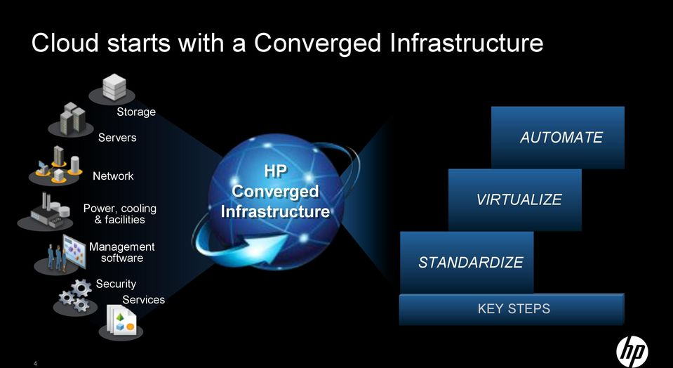 Management software Security Services HP Converged