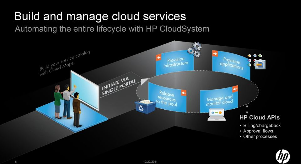 CloudSystem HP Cloud APIs