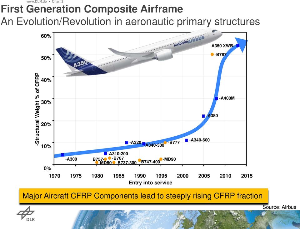 A350 XWB- 50% -B787 -Structural Weight % of CFRP 40% 30% 20% 10% 0% -A300 -A340-600 -A320 -B777 -A340-300