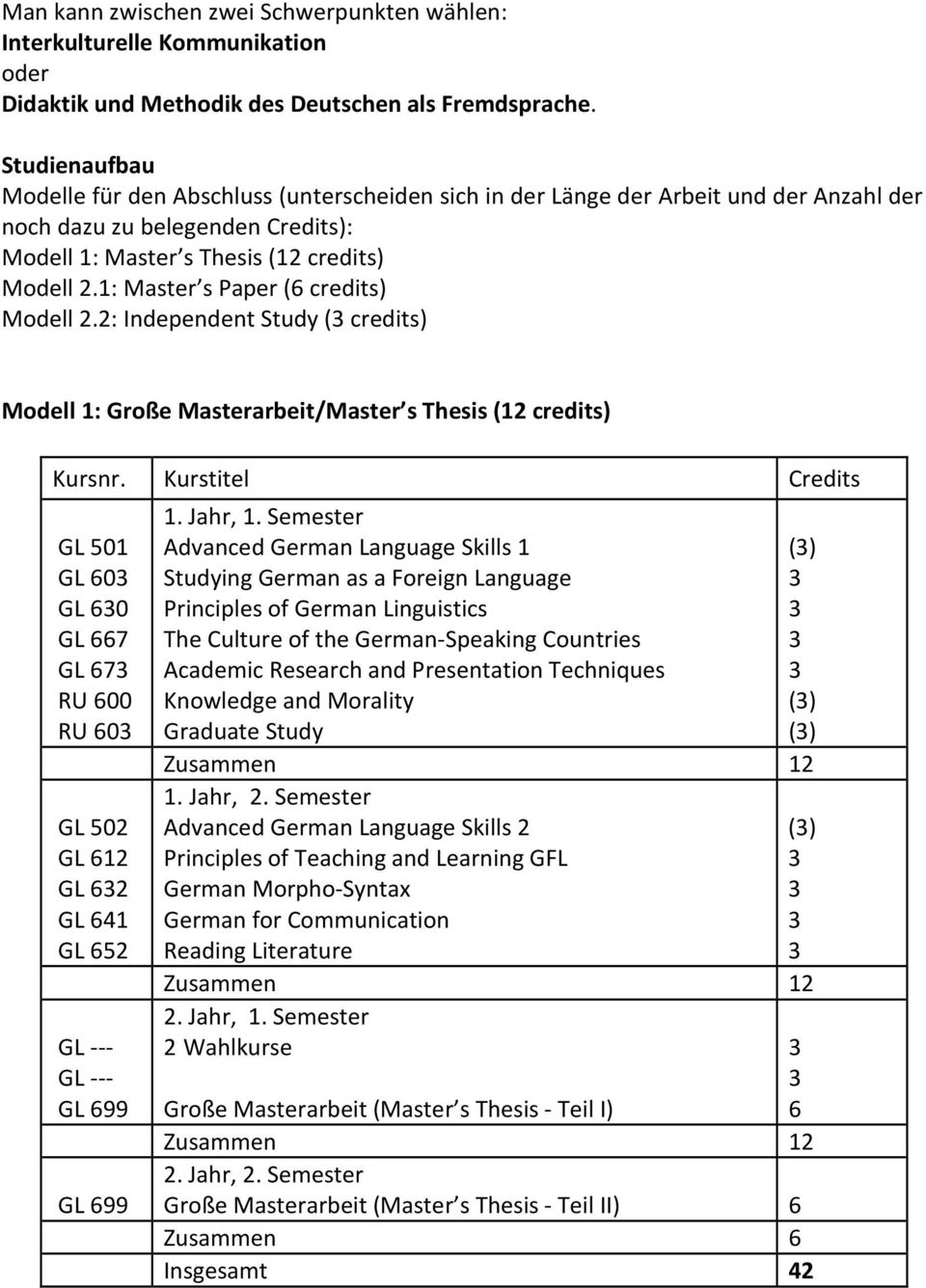 1: Master s Paper (6 credits) Modell 2.2: Independent Study ( credits) Modell 1: Große Masterarbeit/Master s Thesis (12 credits) Kursnr.
