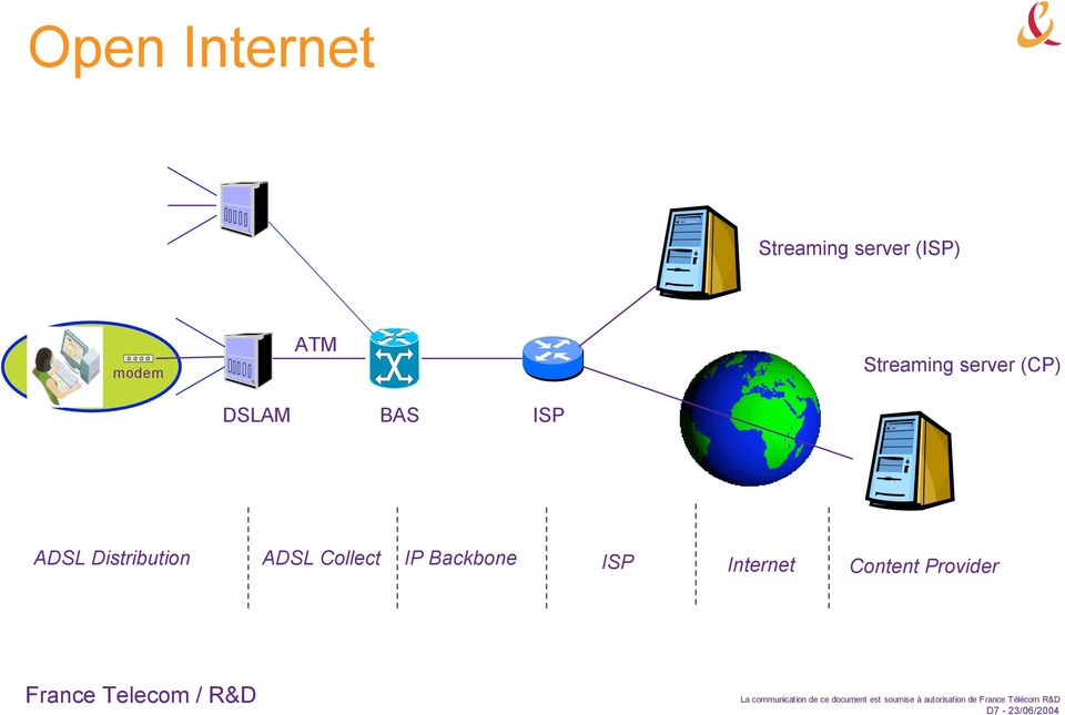 ADSL Distribution ADSL Collect IP Backbone