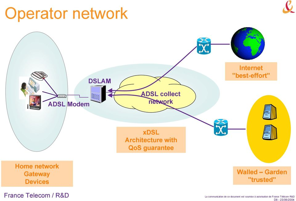 Architecture with QoS guarantee Home network