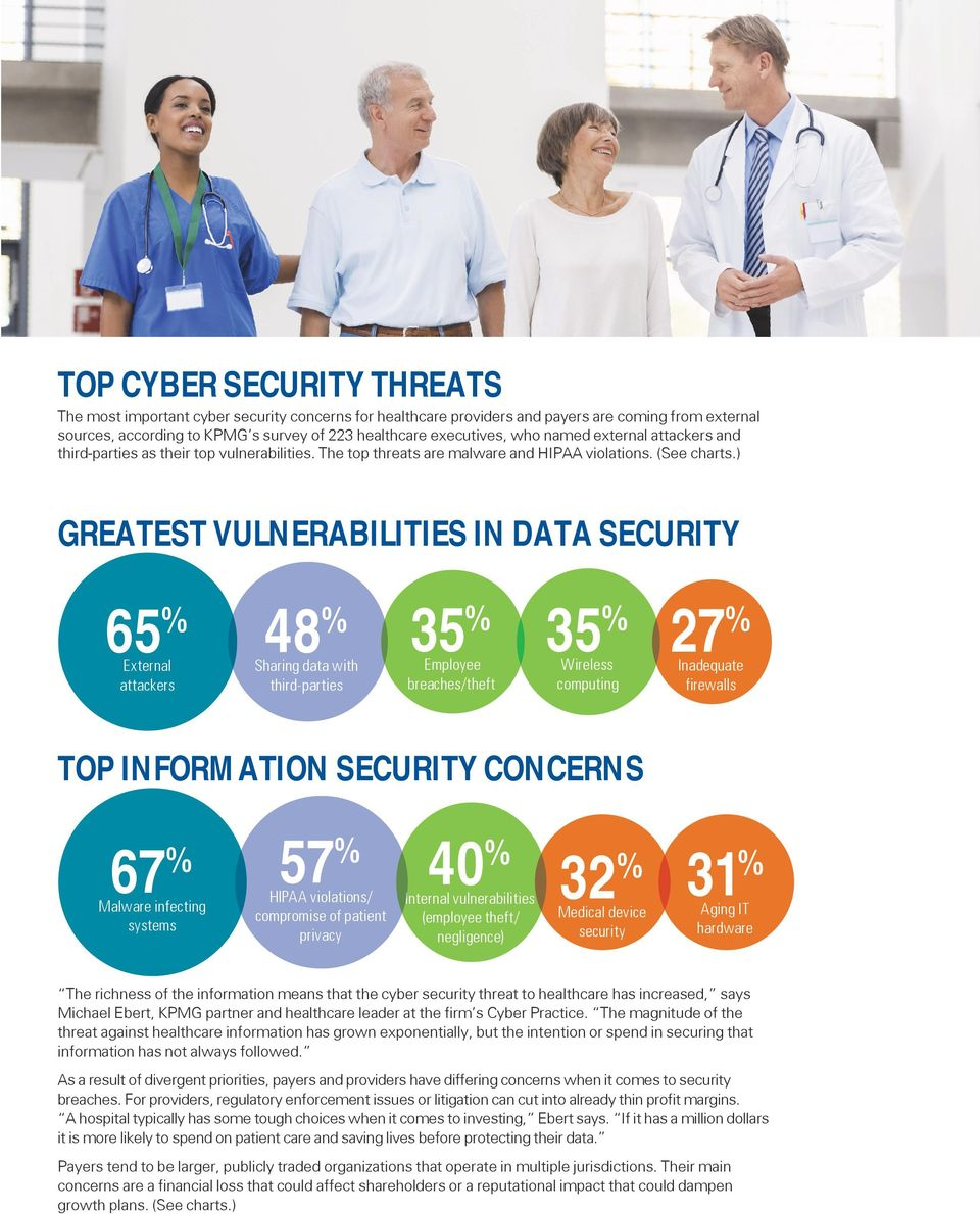 ) GREATEST VULNERABILITIES IN DATA SECURITY 65 % External attackers 48 % Sharing data with third-parties 35 % Employee breaches/theft 35 % Wireless computing 27 % Inadequate firewalls TOP INFORMATION