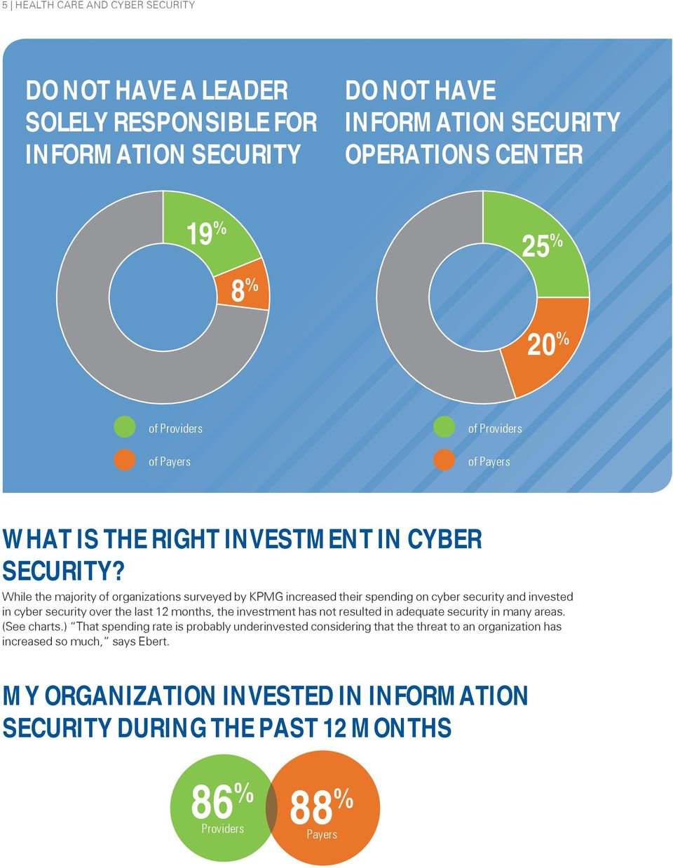 While the majority of organizations surveyed by KPMG increased their spending on cyber security and invested in cyber security over the last 12 months, the investment has not
