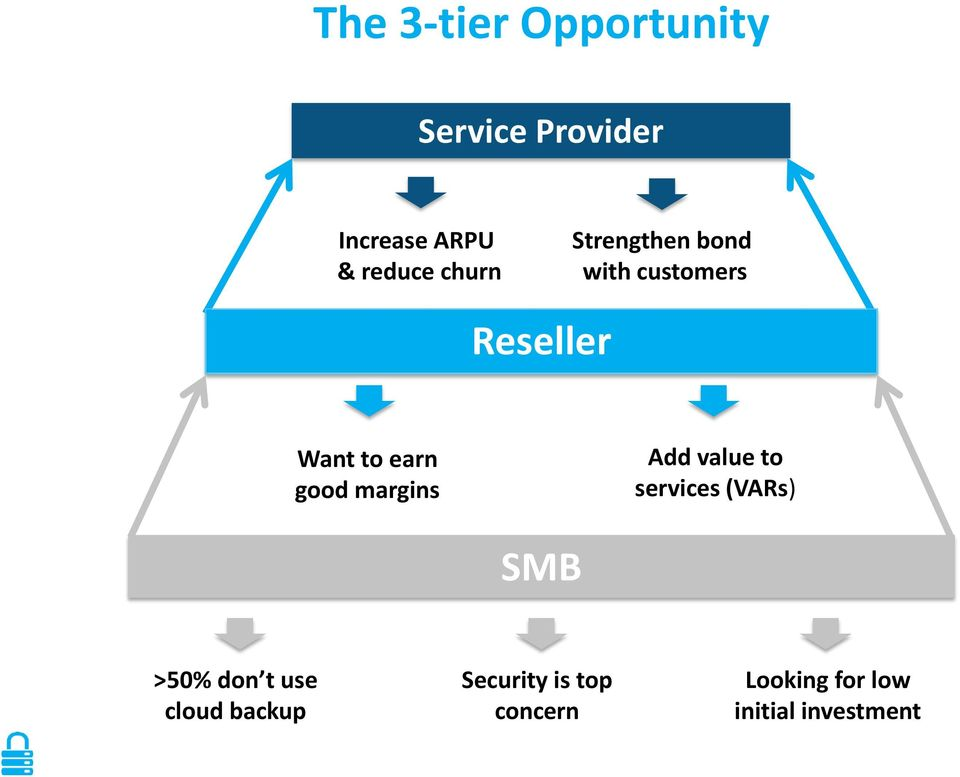 margins Add value to services (VARs) SMB >50% don t use cloud