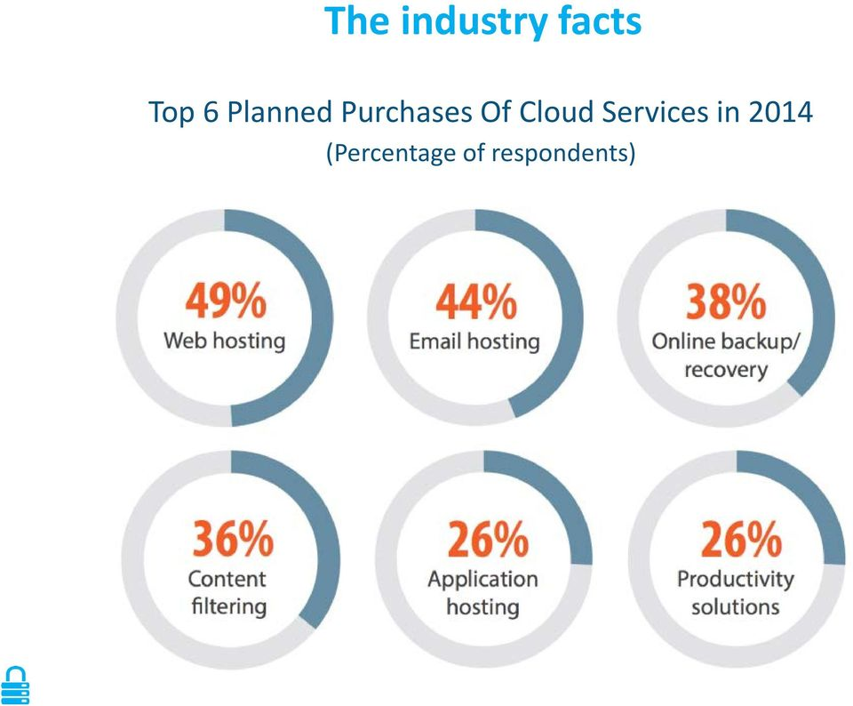 Cloud Services in 2014